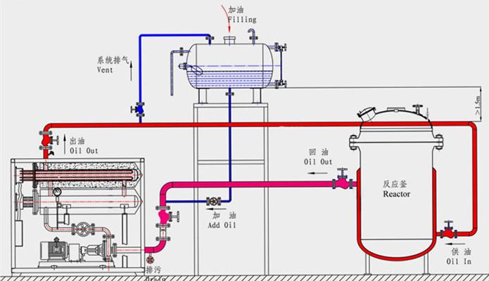 带远程控制柜导热油炉加热器