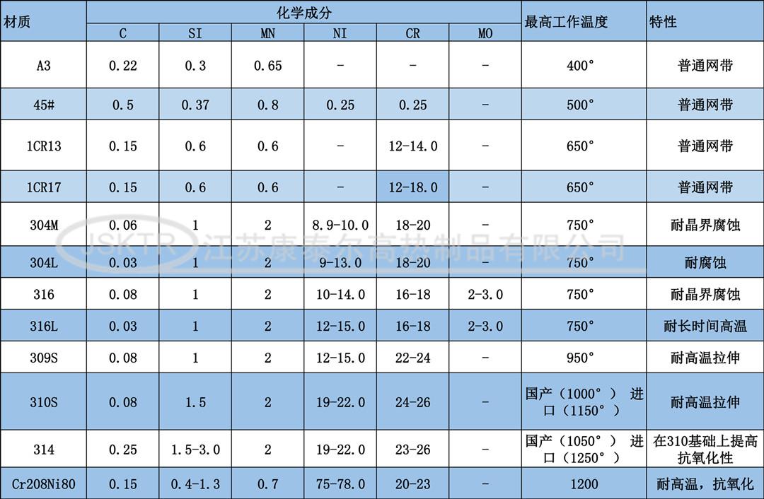 康泰尔电热丝性能_副本.jpg